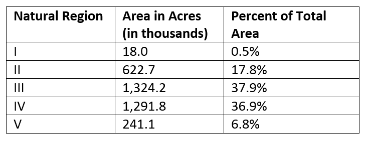Agricultural Land in Native Purchase Area Table