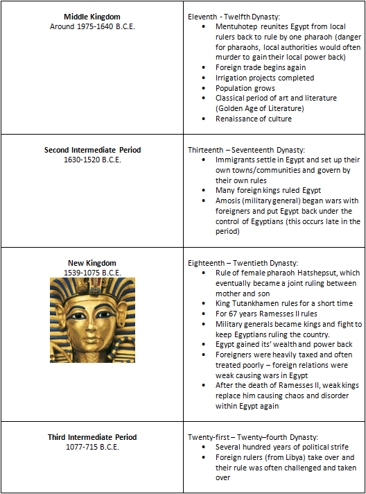 Egypts Dynastic Period Table 3