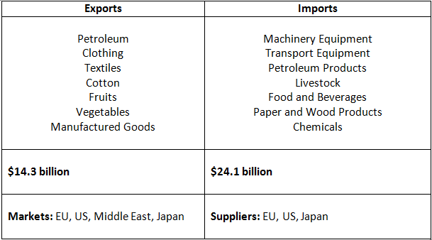 Exports and Imports of Egypt Table