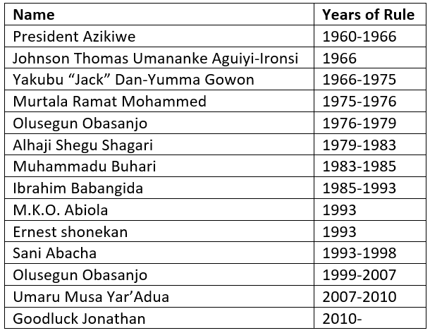 Nigerian Heads of State table