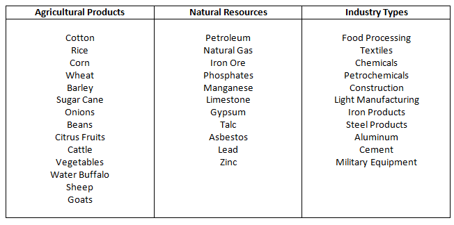 Products resources and types of industry in egypt table