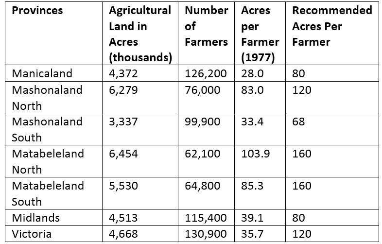 Recommended and Average Acreage per Farmer