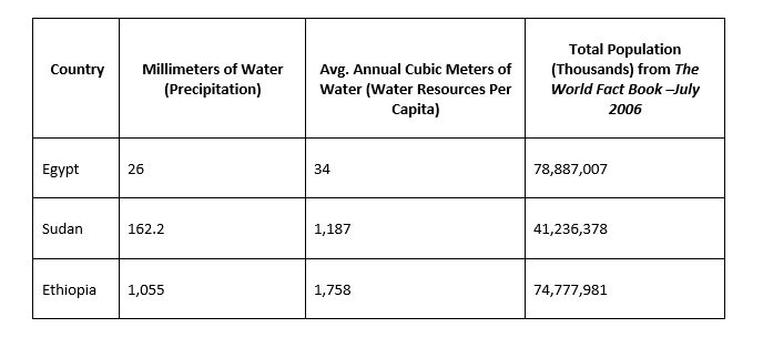 Water and population table
