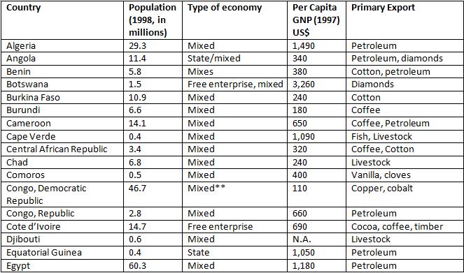 Economic data table pt. 1