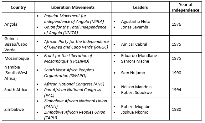 Liberation Movement Table