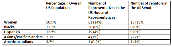 US Congress percentage Table