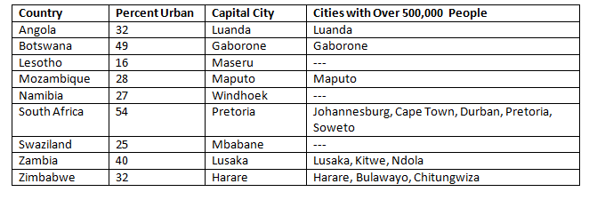 Urbanization in Southern Africa Table