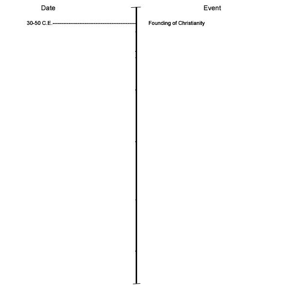 christianity_timeline