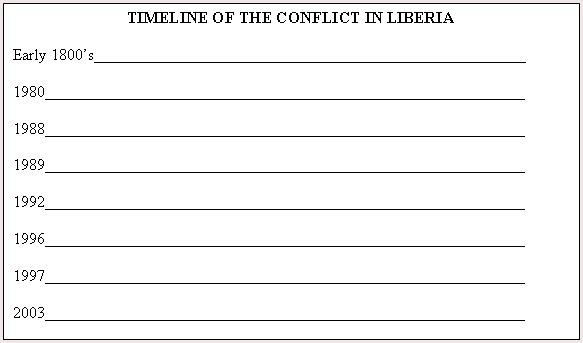 Timeline of Conflict in Liberia