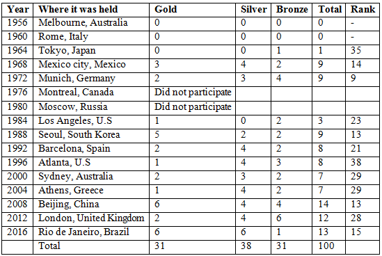 Table -Kenya's Medal Tally in Olympic Games