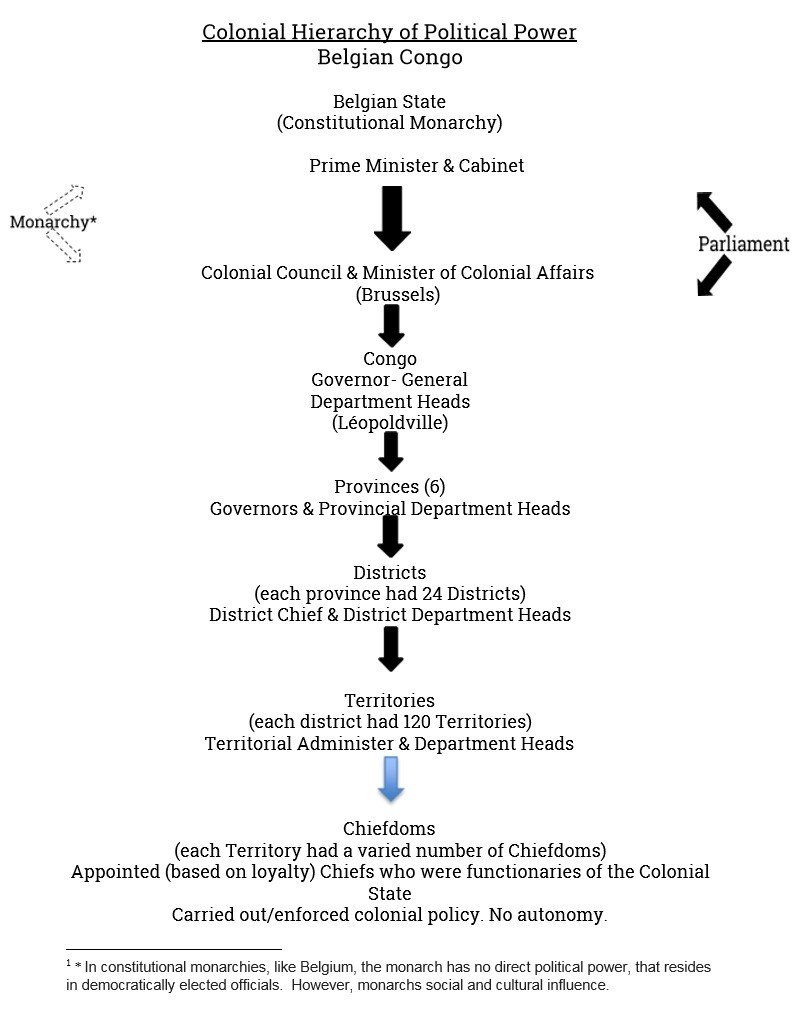 Colonial Political Hierarchy Chart
