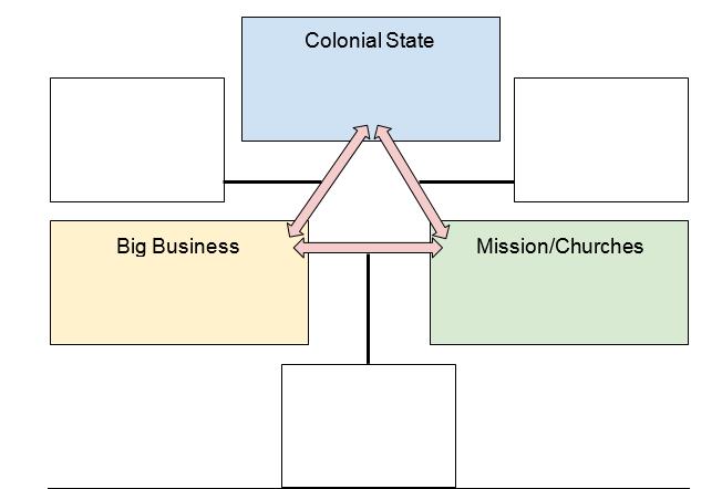 Trinity Responisbilities Graphic Organizer